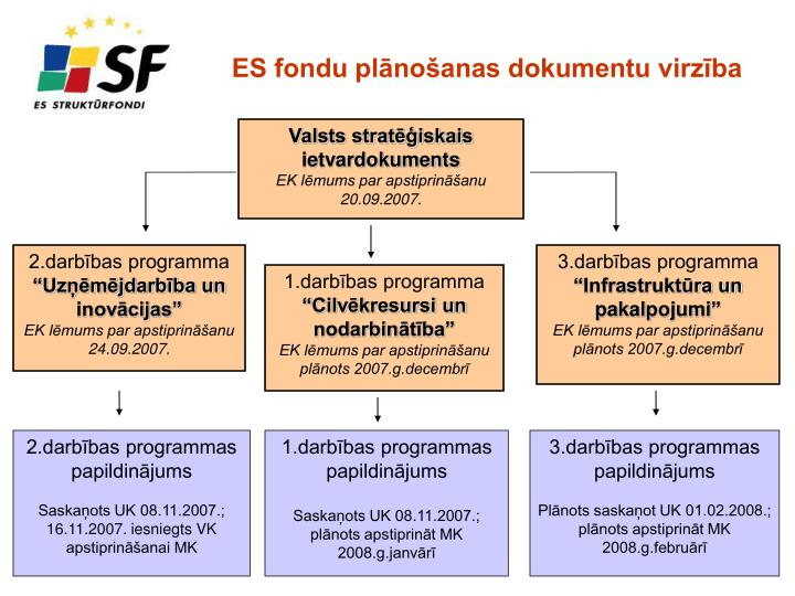 ES fondu plānošanas dokumentu virzība
