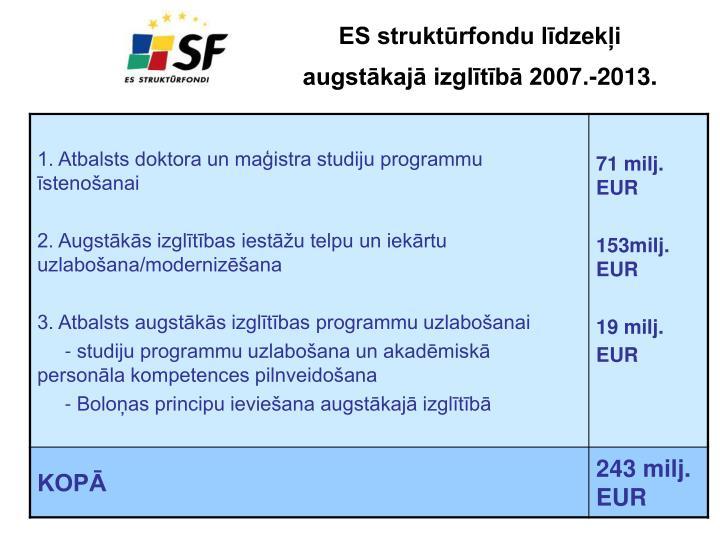 ES struktūrfondu līdzekļi