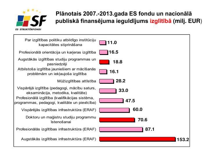 Plānotais 2007.-2013.gada ES fondu un nacionālā publiskā finansējuma ieguldījums