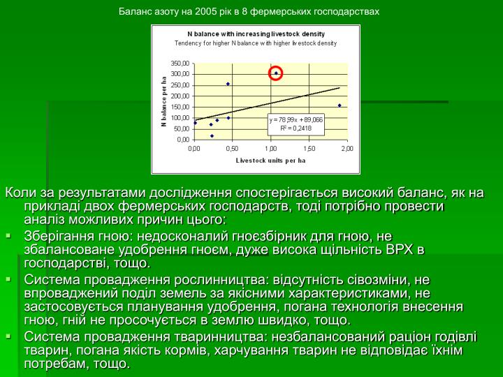 Баланс азоту на 2005 рік в 8 фермерських господарствах