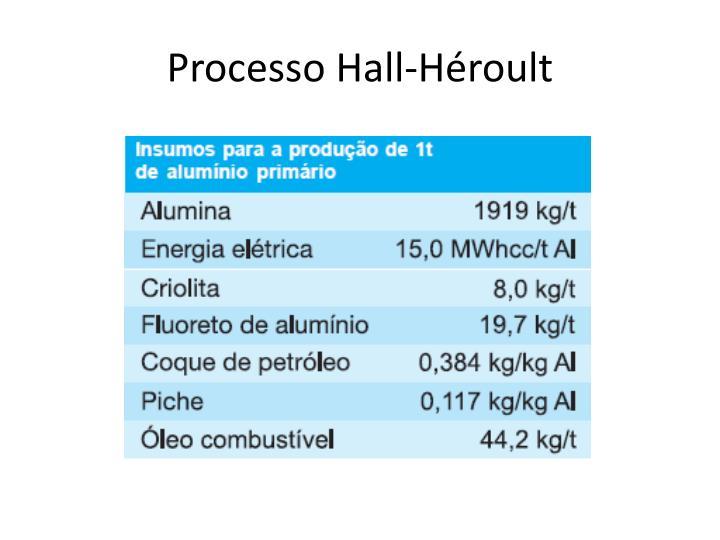 Processo Hall-Héroult