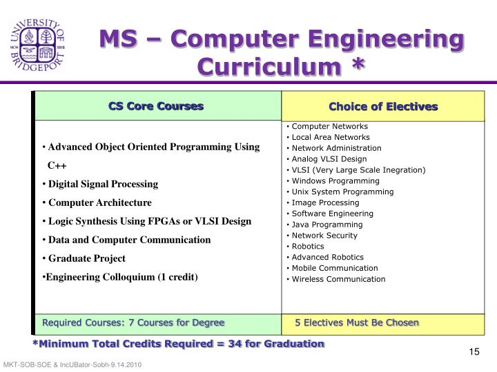 MS – Computer Engineering Curriculum *