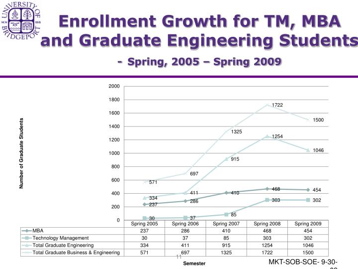 Enrollment Growth for TM, MBA and Graduate Engineering Students