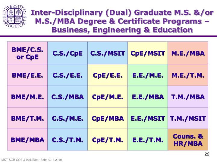 Inter-Disciplinary (Dual) Graduate M.S. &/or M.S./MBA Degree & Certificate Programs – Business, Engineering & Education