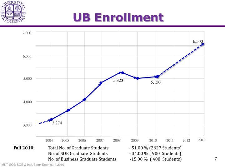UB Enrollment