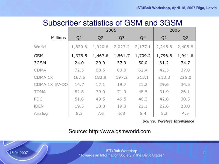 Subscriber statistics of GSM and 3GSM
