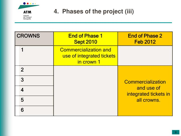 4.  Phases of the project (iii)