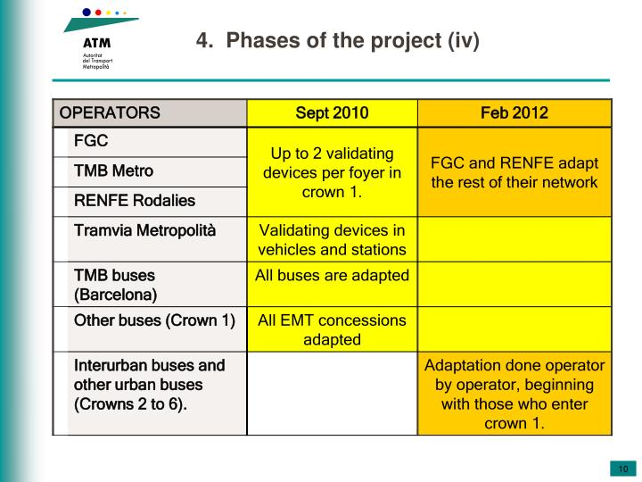 4.  Phases of the project (iv)