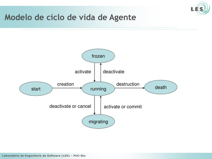 Modelo de ciclo de vida de Agente