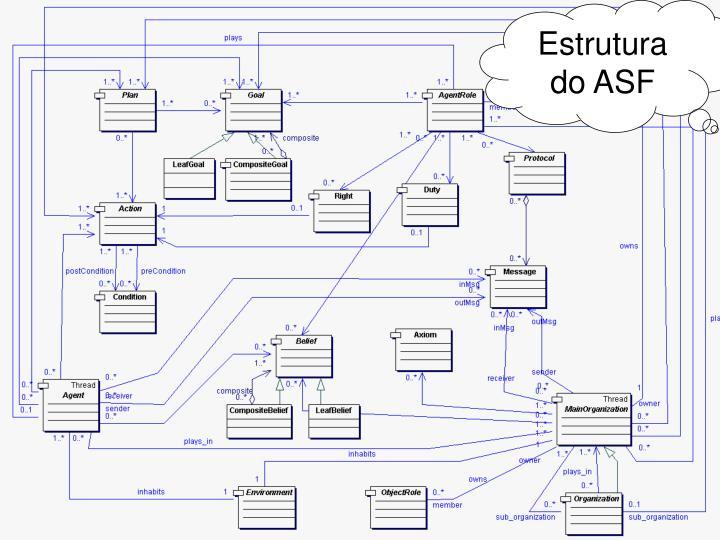Estrutura do ASF