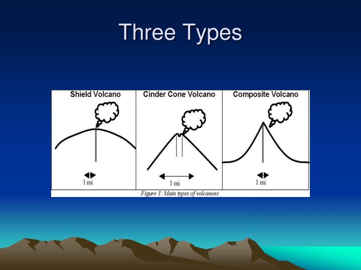 Three Types