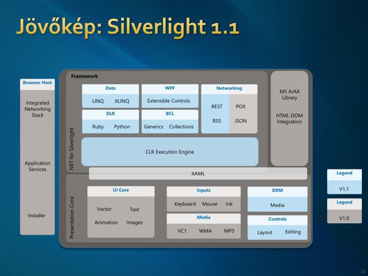 Jövőkép: Silverlight 1.1