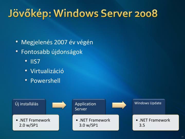 Jövőkép: Windows Server 2008