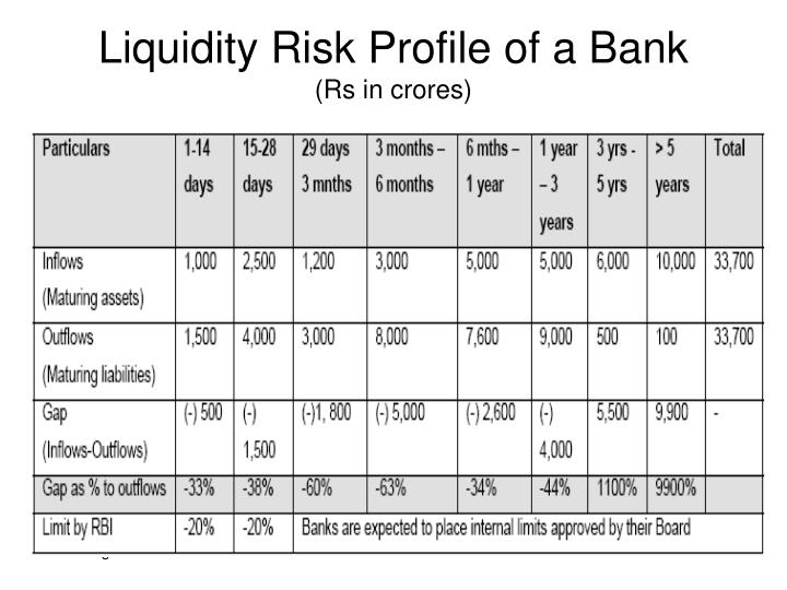 Liquidity Risk Profile of a Bank