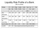 liquidity risk profile of a bank rs in crores