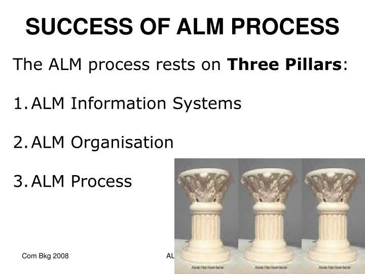 SUCCESS OF ALM PROCESS