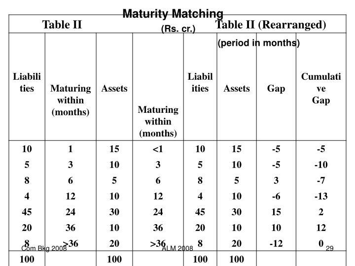 Maturity Matching