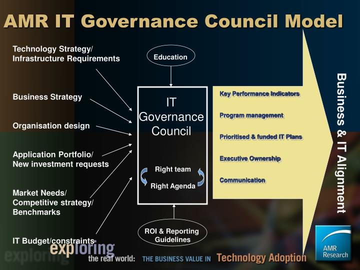 AMR IT Governance Council Model