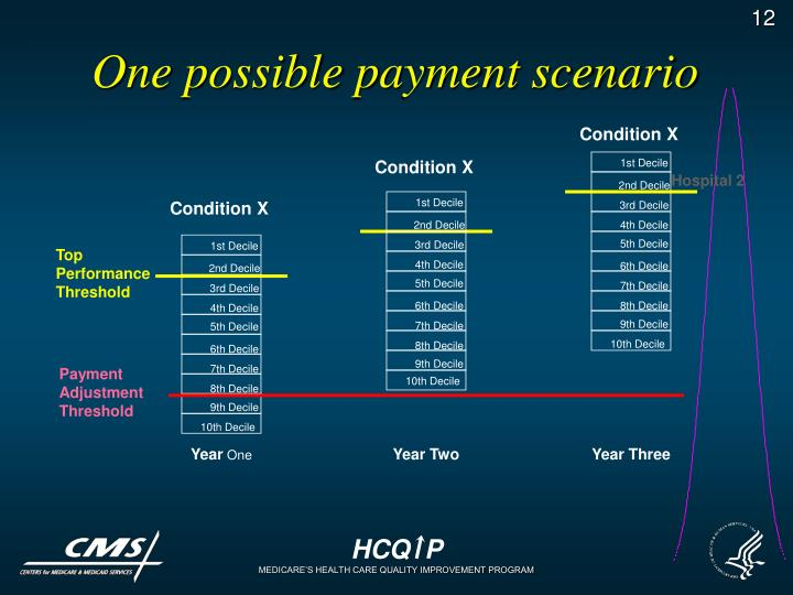One possible payment scenario
