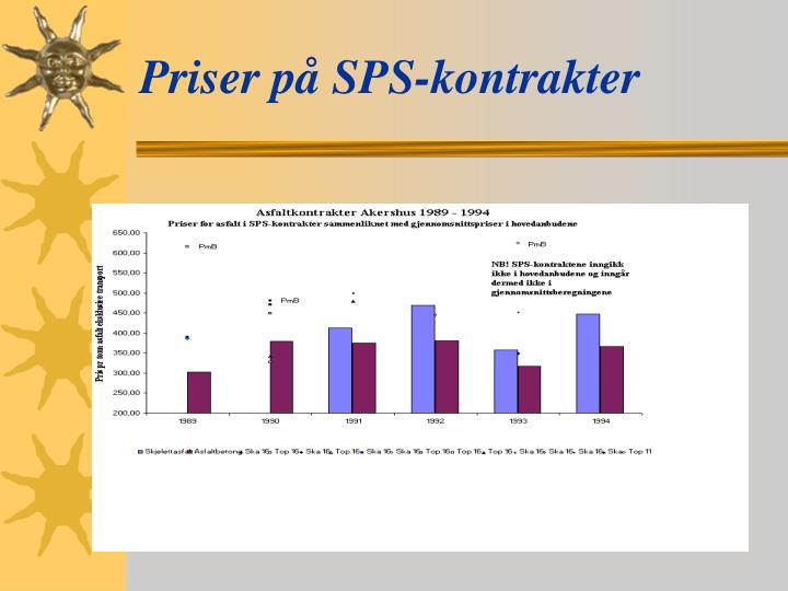 Priser på SPS-kontrakter