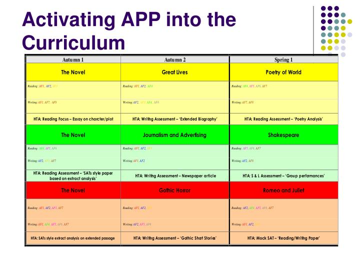 Activating app into the curriculum