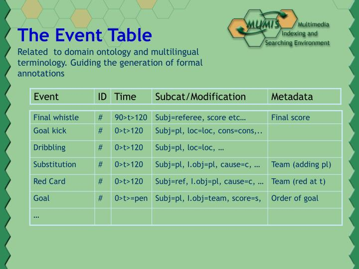 The Event Table