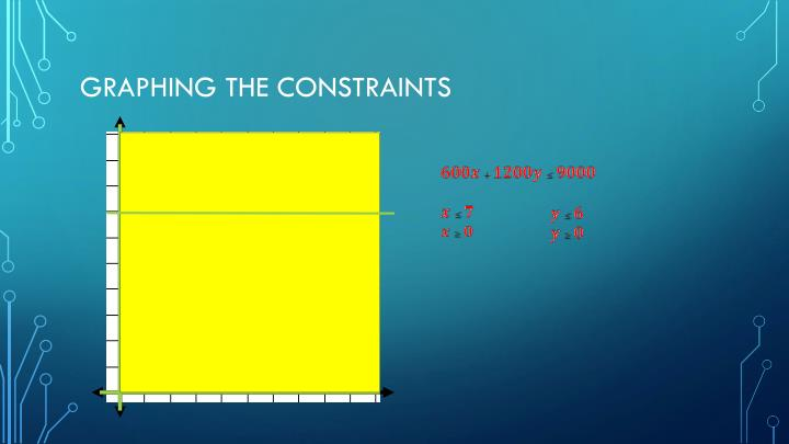 Graphing the Constraints