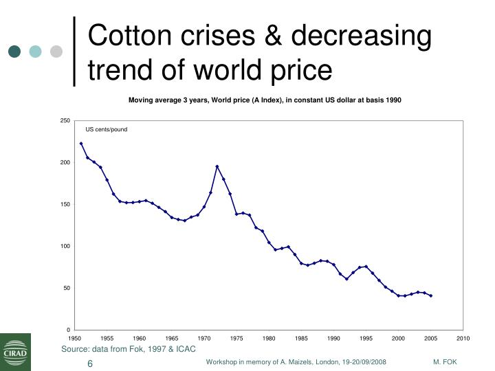 Cotton crises & decreasing trend of world price