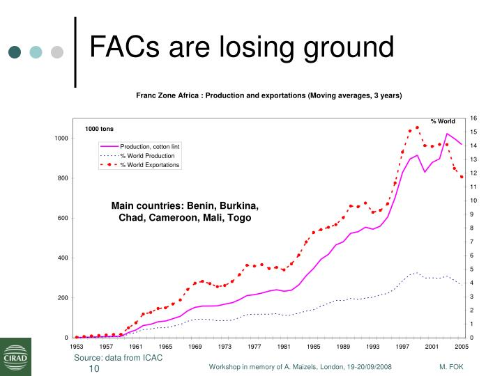 FACs are losing ground