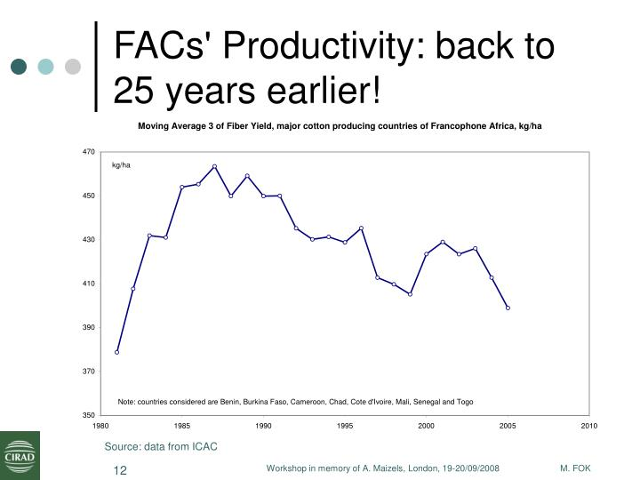 FACs' Productivity: back to 25 years earlier!