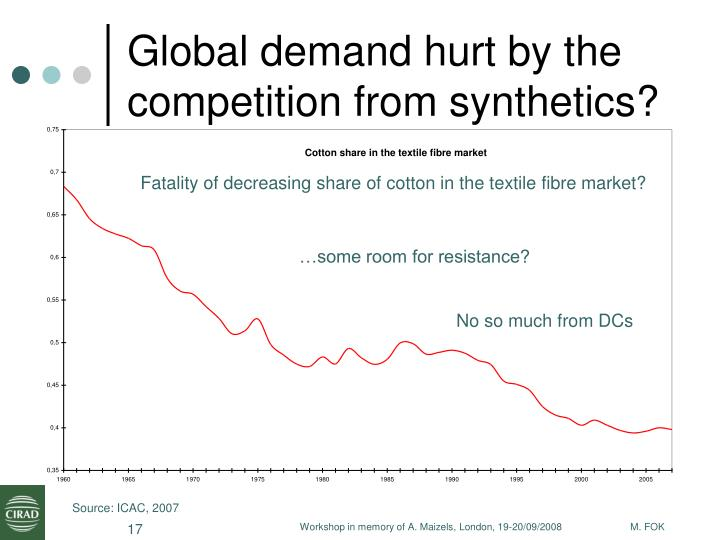Global demand hurt by the competition from synthetics?