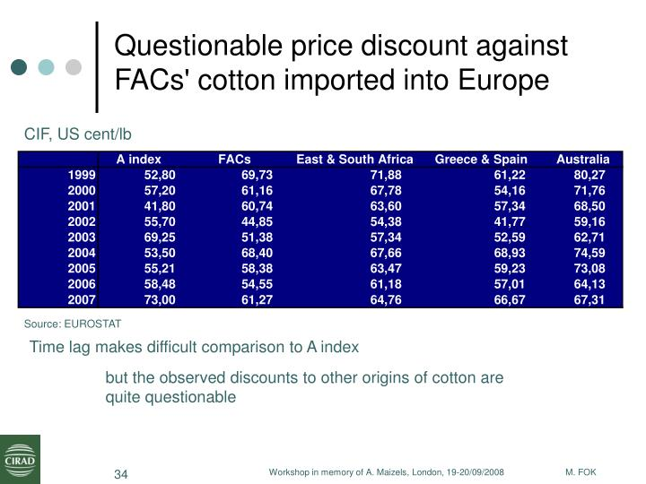 Questionable price discount against FACs' cotton imported into Europe
