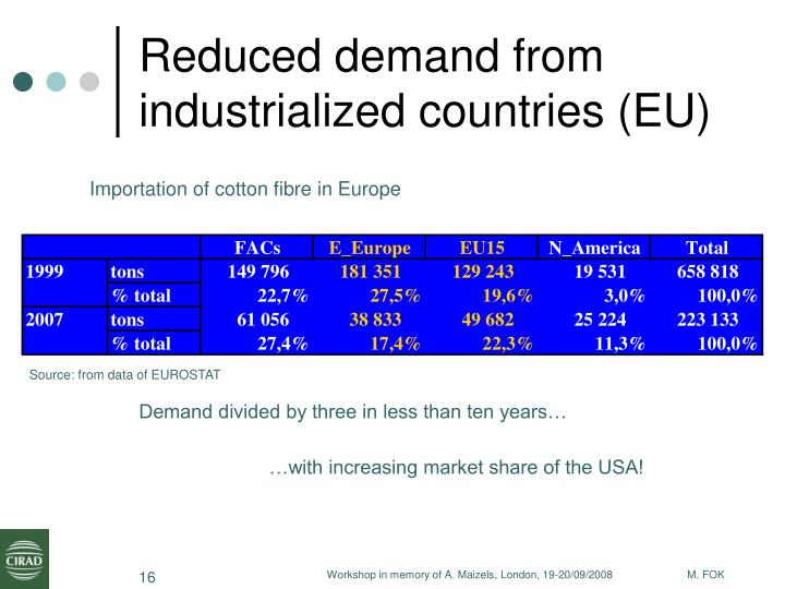 Reduced demand from industrialized countries (EU)
