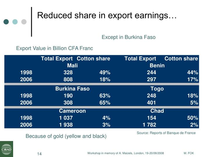 Reduced share in export earnings…