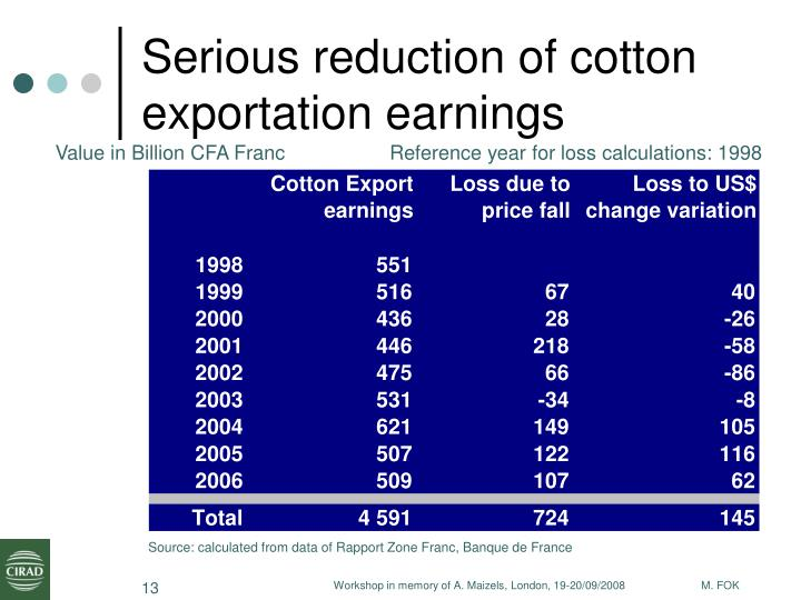 Serious reduction of cotton exportation earnings