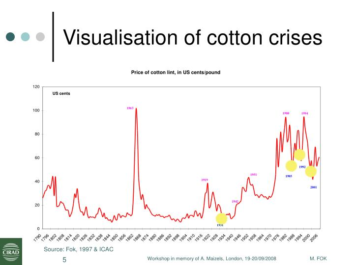 Visualisation of cotton crises