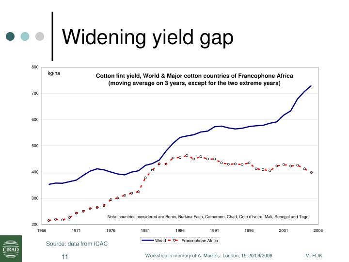 Widening yield gap
