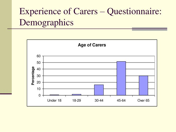 Experience of Carers – Questionnaire: Demographics