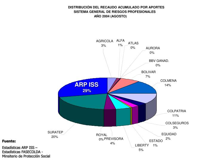 ARP ISS