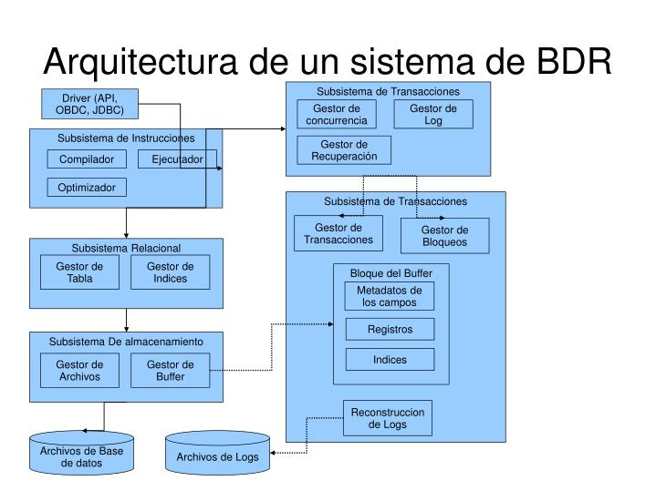 Arquitectura de un sistema de BDR