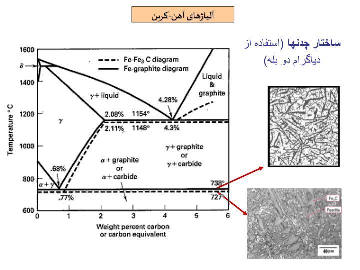 آلیاژهای آهن-کربن