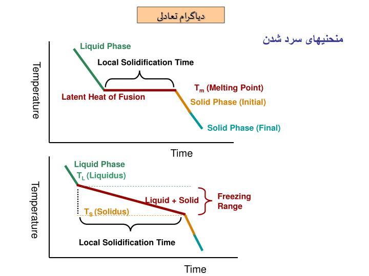 Liquid Phase