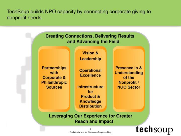 TechSoup builds NPO capacity by connecting corporate giving to nonprofit needs.