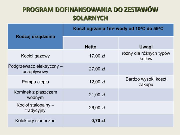 PROGRAM DOFINANSOWANIA DO ZESTAWÓW SOLARNYCH