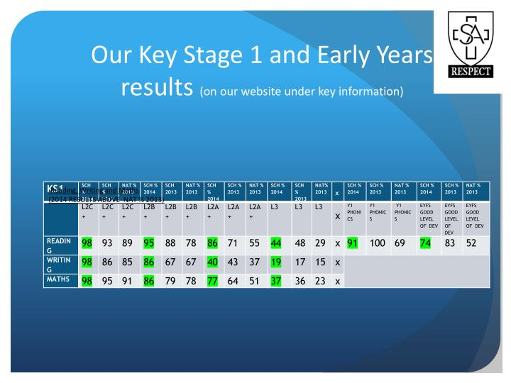 Our Key Stage 1 and Early Years results