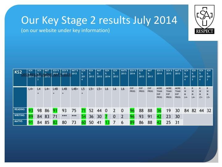 Our Key Stage 2 results July 2014