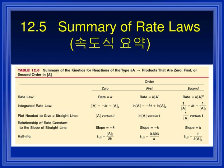 12.5   Summary of Rate Laws