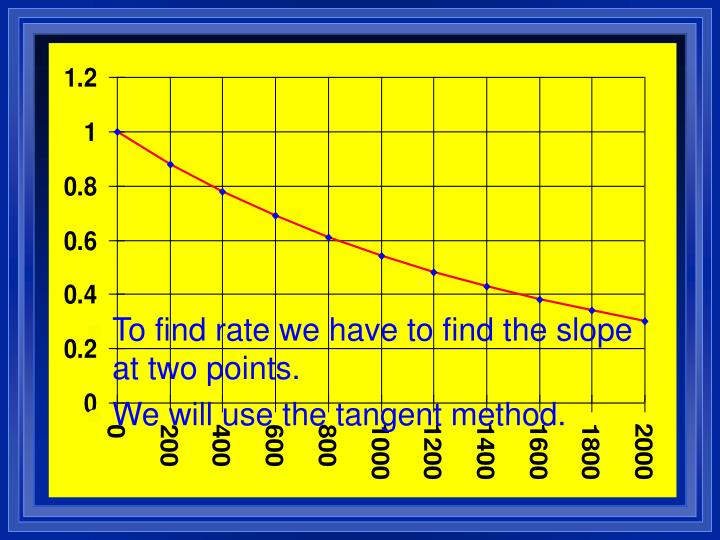 To find rate we have to find the slope at two points.