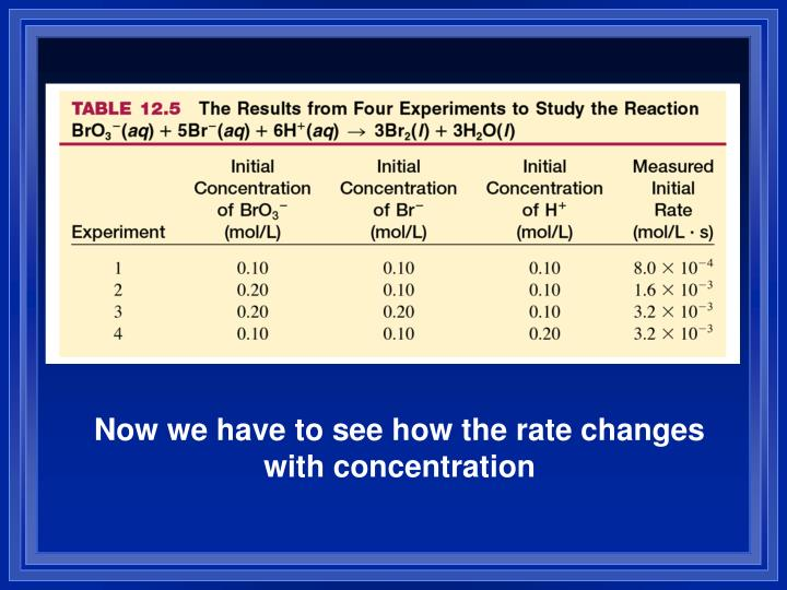 Now we have to see how the rate changes with concentration