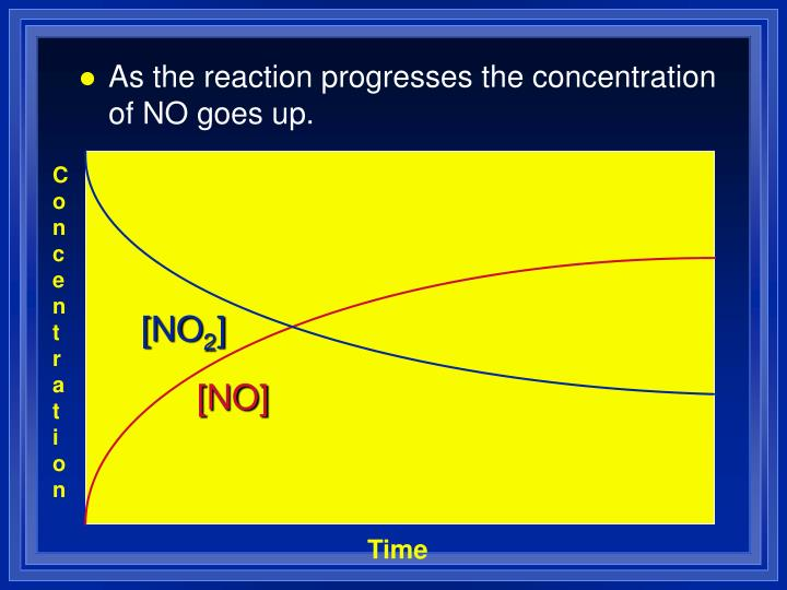 As the reaction progresses the concentration of NO goes up.